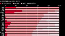 中國城投債省級風險分布圖:江蘇、天津、貴州、青海風險居前