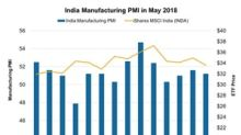 India Manufacturing PMI Saw Softer Rise in May