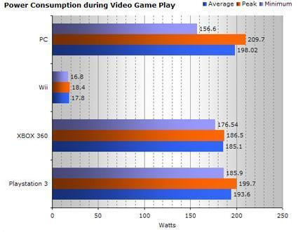 Wii power consumption almost immeasurable