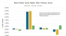 The US Bond Market and the Big Scare from China