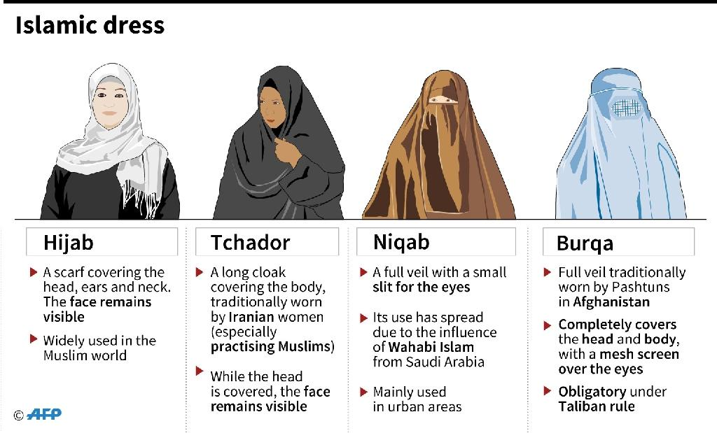 Examples of Islamic dress (AFP Photo/Paz PIZARRO, Sophie RAMIS, Zelmar MICHELINI)