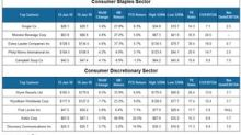 Top Movers in the Consumer Sector: January 15–19