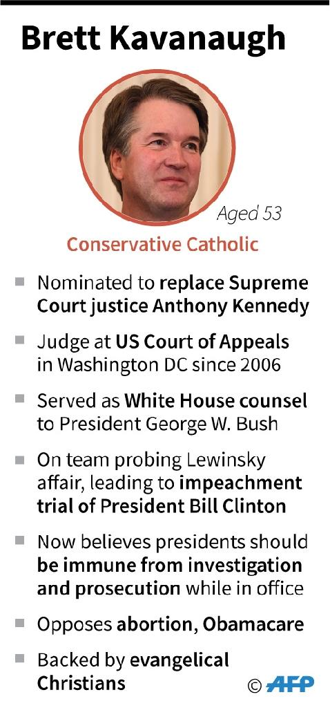Profile of Brett Kavanaugh, President Donald Trump's nominee to the US Supreme Court (AFP Photo/Gal ROMA)