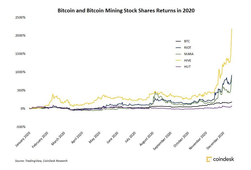 Eliquis mining bitcoins film betting raja download