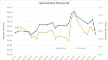 How Did Precious Metals Move after the Fed's Meeting?