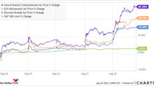 Coronavirus Testing Hopes Lift Shares of BJ's, Dave & Buster's, and Bloomin' Brands