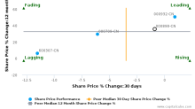 Angang Steel Co., Ltd. breached its 50 day moving average in a Bearish Manner : 000898-CN : November 16, 2017