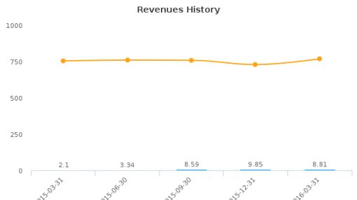 Amyris, Inc. :AMRS-US: Earnings Analysis: Q1, 2016 By the Numbers