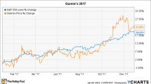 Why Garmin's Stock Gained 23% in 2017
