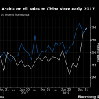 Saudis Signal Allure of China With $10 Billion Refinery Deal