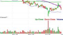 3 Big Stock Charts for Tuesday: J M Smucker Co, PepsiCo, Inc. and Kansas City Southern