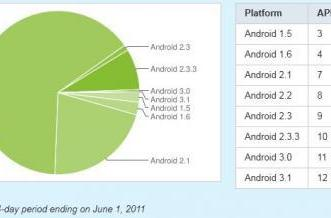 Google chart shows huge growth in Gingerbread use, the other desserts get jealous