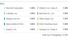 Big Differences In Retail ETFs