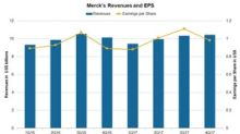 What's Merck's Valuation in March 2018?