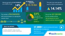 COVID-19 Impact & Recovery Analysis- Identity and Access Management Market 2020-2024 | The Increase In Data Thefts Across The Globe to Boost Growth | Technavio