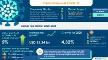 COVID-19 Impacts: Tea Market will Accelerate at a CAGR of almost 5% through 2020-2024 | New Product Launches to Boost Growth | Technavio
