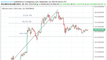 Bitcoin Cash – ABC, Litecoin and Ripple Daily Analysis – 16/09/19