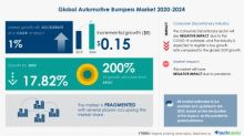 Global Market Study on Automotive Bumpers: Changes in Recycling Standards to Drive the Market Growth | Technavio