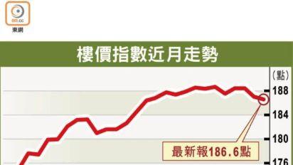 樓價指數兩連挫 近一年首見