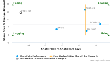Ply Gem Holdings, Inc. breached its 50 day moving average in a Bearish Manner : PGEM-US : August 4, 2017
