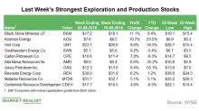 Last Week's Strongest Exploration and Production Stocks