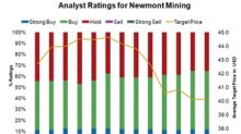 Why Analysts Aren't Completely Convinced on Newmont