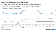 Bond Market's Rout Makes Forecasting Fun Again