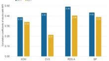 Integrated Energy Stocks's Correlation with WTI