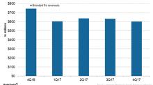 Valeant Pharmaceuticals' Branded Rx Segment Performance in 4Q17