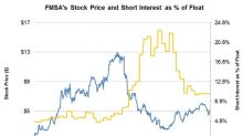 Short Interest in Fairmount Santrol Holdings on February 16
