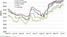 How DAP Prices Performed Last Week