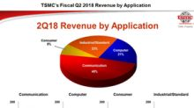 Rumors: Intel Could Outsource Some of Its CPU Production to TSMC