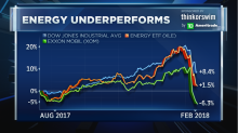 Charts point to big buying opportunity for Exxon Mobil