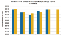 Insights into Hormel Foods' Bottom Line Performance