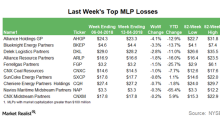 Top MLP Losses in the Week Ending April 13