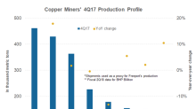 Freeport-McMoRan's 4Q17 Production Profile versus Other Miners'