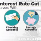 """What an interest rate cut would mean for your money: """"Not so good for savers"""""""