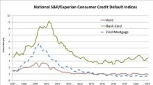 S&P/Experian Consumer Credit Default Indices Show Default Rates Remained Stable In February 2019