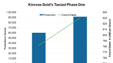 Can KGC's Projects Aid Its Production Profile in the Medium Term?