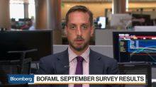 BofAML's Fund Manager Survey Finds Global Optimism Declining