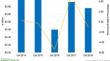 What Caused PPG's Q4 2018 Revenue to Fall?