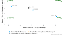 United Overseas Bank Ltd. (Singapore) breached its 50 day moving average in a Bearish Manner : U11-SG : August 28, 2017