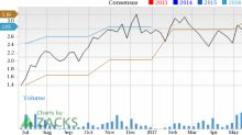 Alliance Holdings (AHGP) in Focus: Stock Moves 7.6% Higher