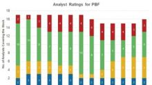 PBF Energy Ranks in the Bottom Two on 'Buy' Ratings