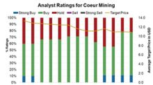 Have Analysts Turned More Bullish on Coeur Mining?