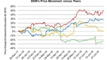 How Has DSW Stock Performed in 2018?