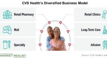 Analyzing CVS Health and Walgreens' Acquisitions
