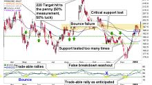 Can Gold Miners' Bullish Rise Continue? (GDX)