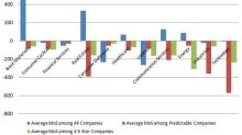 Which Sectors Have Strong Predictable Value Potential?