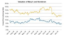 How Does Macy's Valuation Stack Up against Nordstrom's?